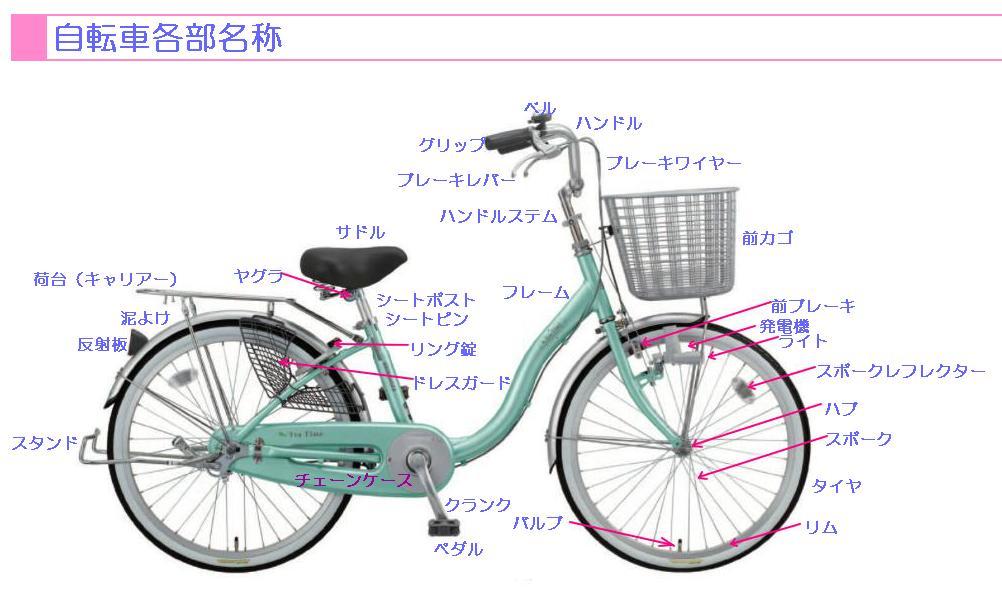 自転車各部名称 追加: あのこらのブログ